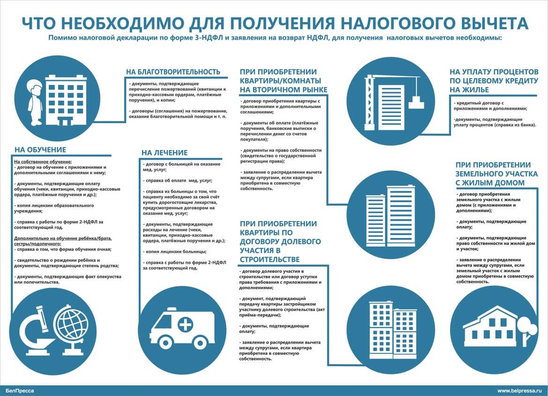 необходимые документы при страховании жизни для ипотеки городе