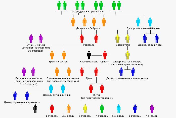 ocherednost-nasledovaniya-po-zakonu