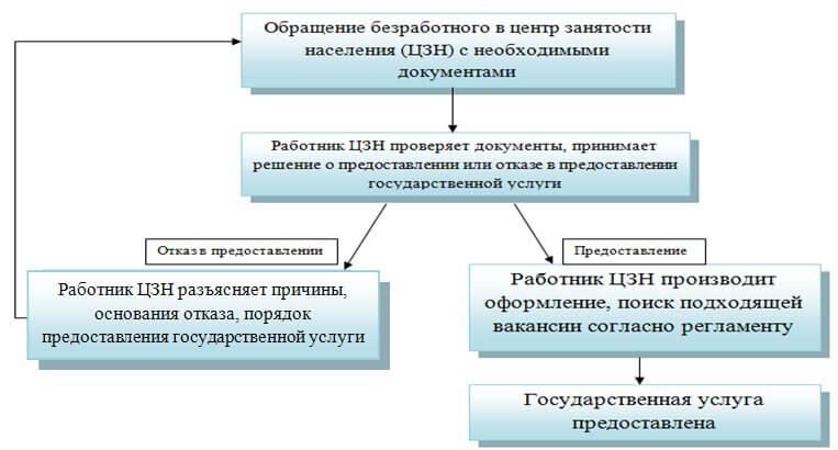 zayavki-v-centr-zanyatosti-naseleniya-na-predostavlenie-gos-uslugi