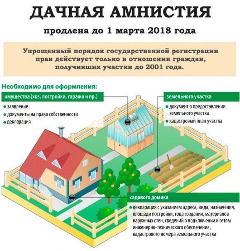 можно ли выстроить дом на участке для садоводства и необходимо какие документы