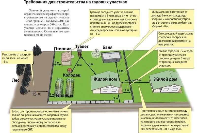 Изображение - Расстояние от дома до границ участка kuapi-1